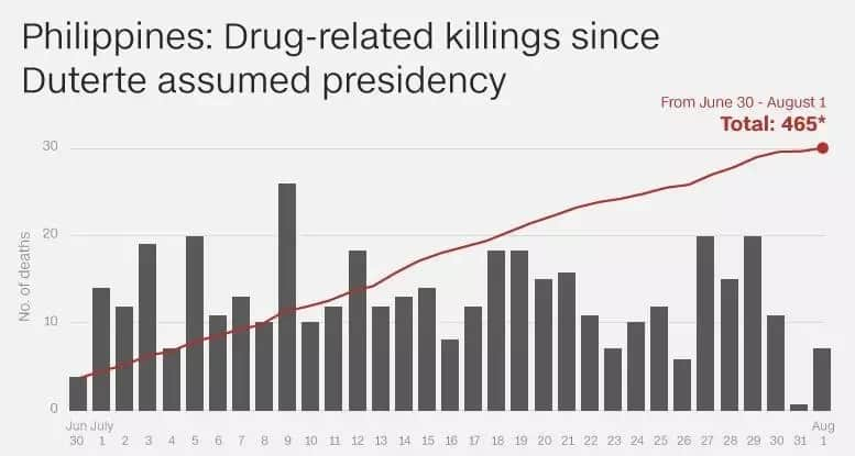 5 reasons to not support Duterte's war on drugs