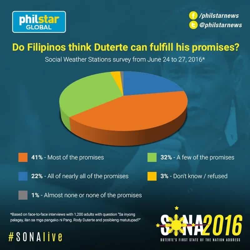 Majority of Filipinos believe Duterte can fulfill his promises