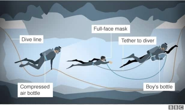 Thailand cave rescue: Mga kaganapan sa loob ng 9 na araw na pagligtas sa Football team at kanilang coach