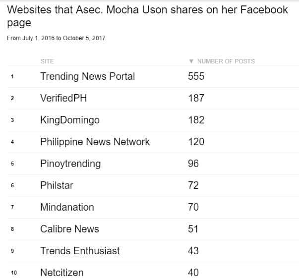 Mocha Uson, muling nasangkot sa isyung pagpapakalat ng 'fake news'