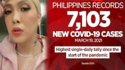 Celebrities react to all-time high 7,103 new COVID-19 cases