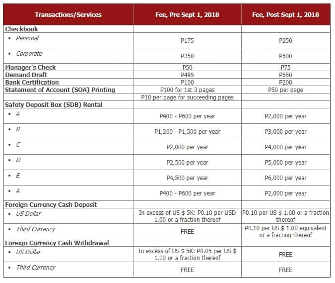 Heads up! BPI announces increase in bank fees this 2019