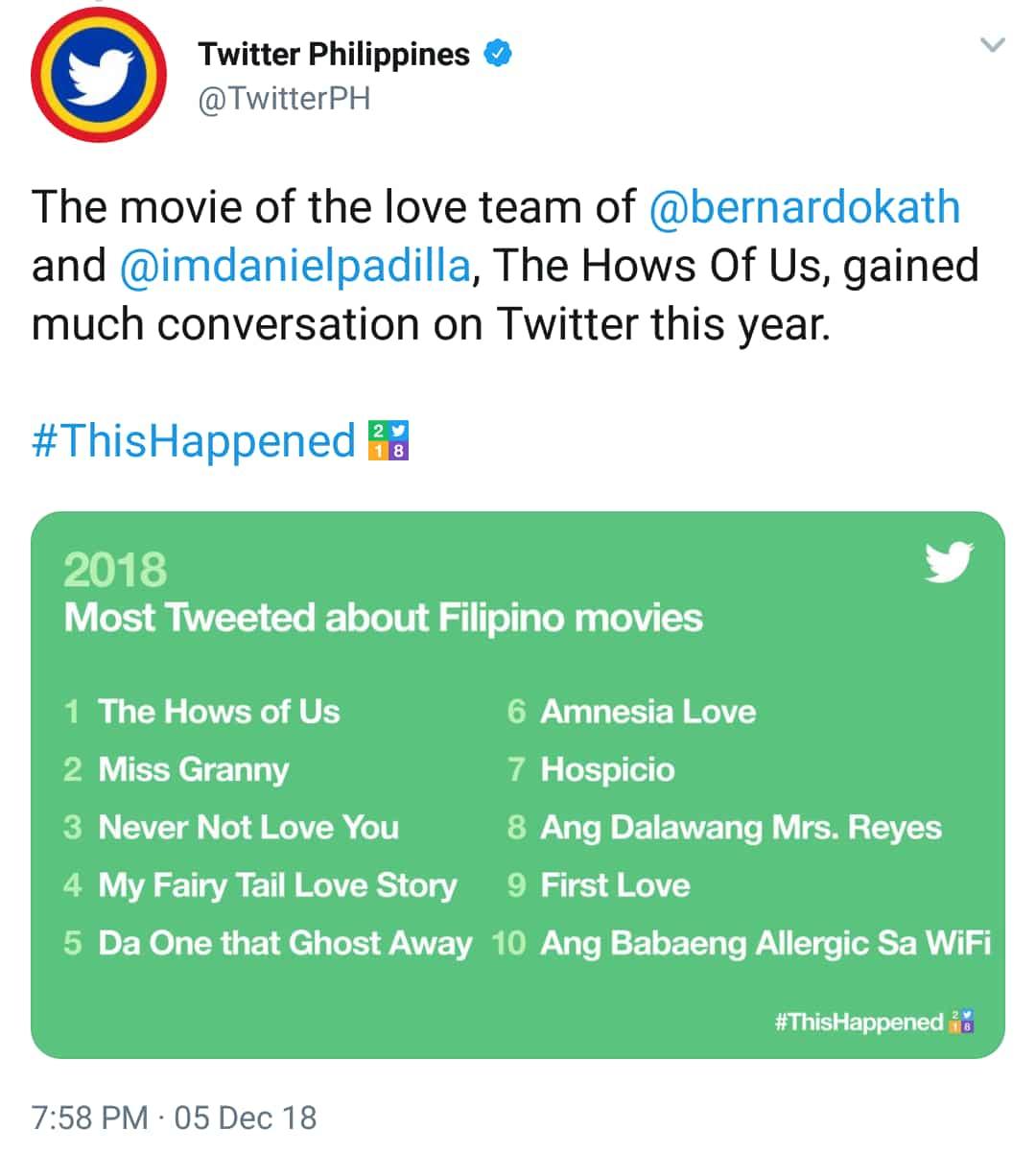 Twitter, inilabas na ang listahan ng mga Pinoy celebrities na kabilang sa 'Most Tweeted' para sa taong 2018