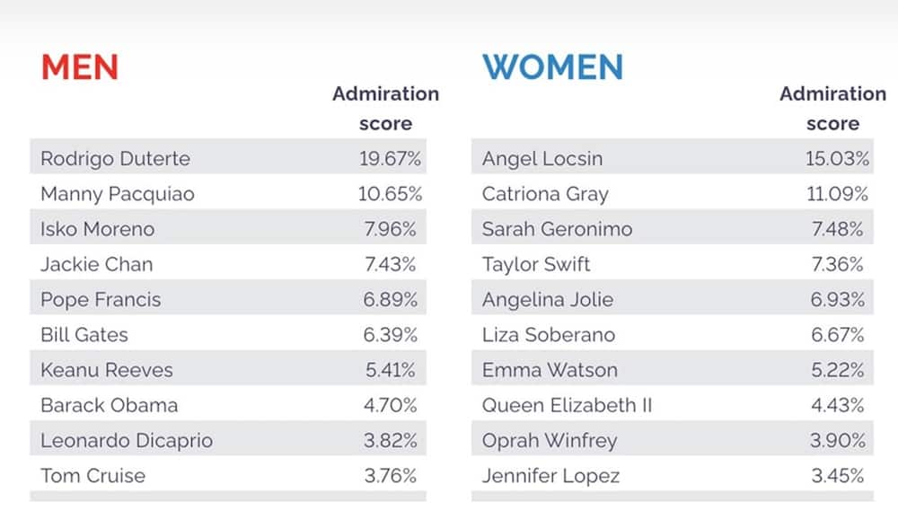 Pres. Duterte and Angel Locsin are most admired man & woman in PH, survey says