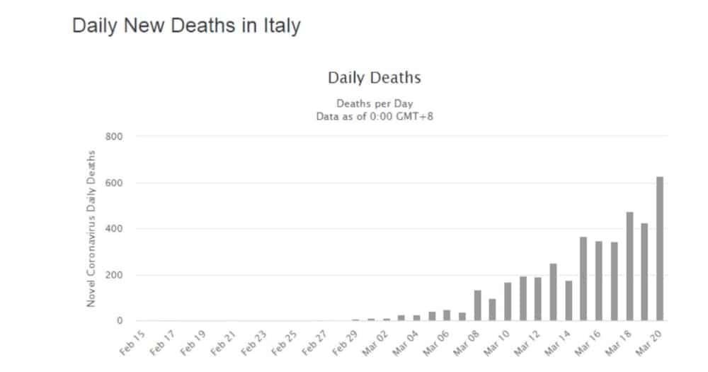 Naka-aalarma! Italy, may 400 hanggang 600 na namamatay sa isang araw dahil sa COVID-19